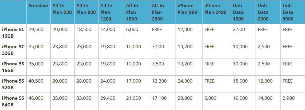 Iphone 5s Price Philippines